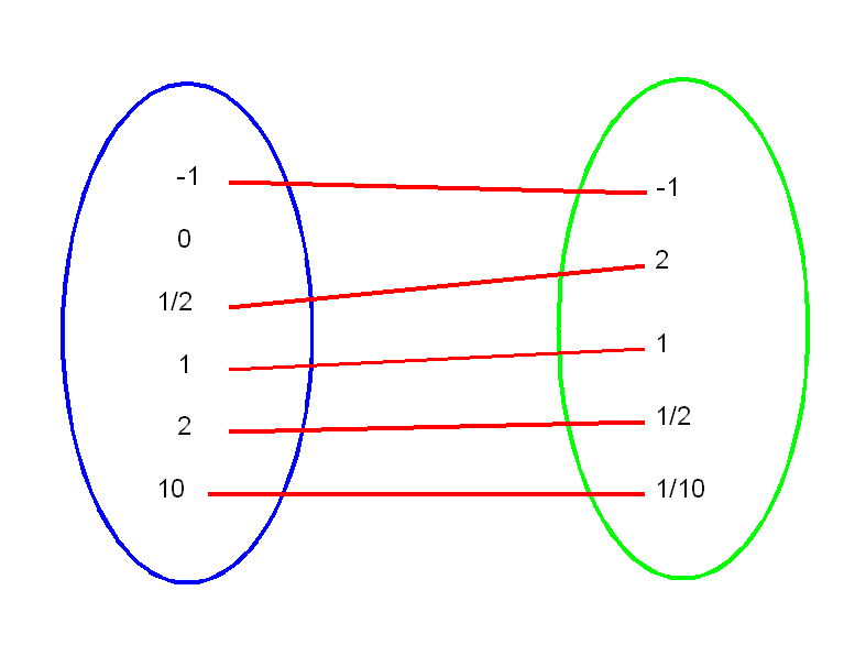 Mathématiques. Comment expliquer la notion d'image et d'antécédent ?  - Page 2 Fonc1